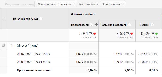 Отчет по источникам и каналам трафика в Google аналитике