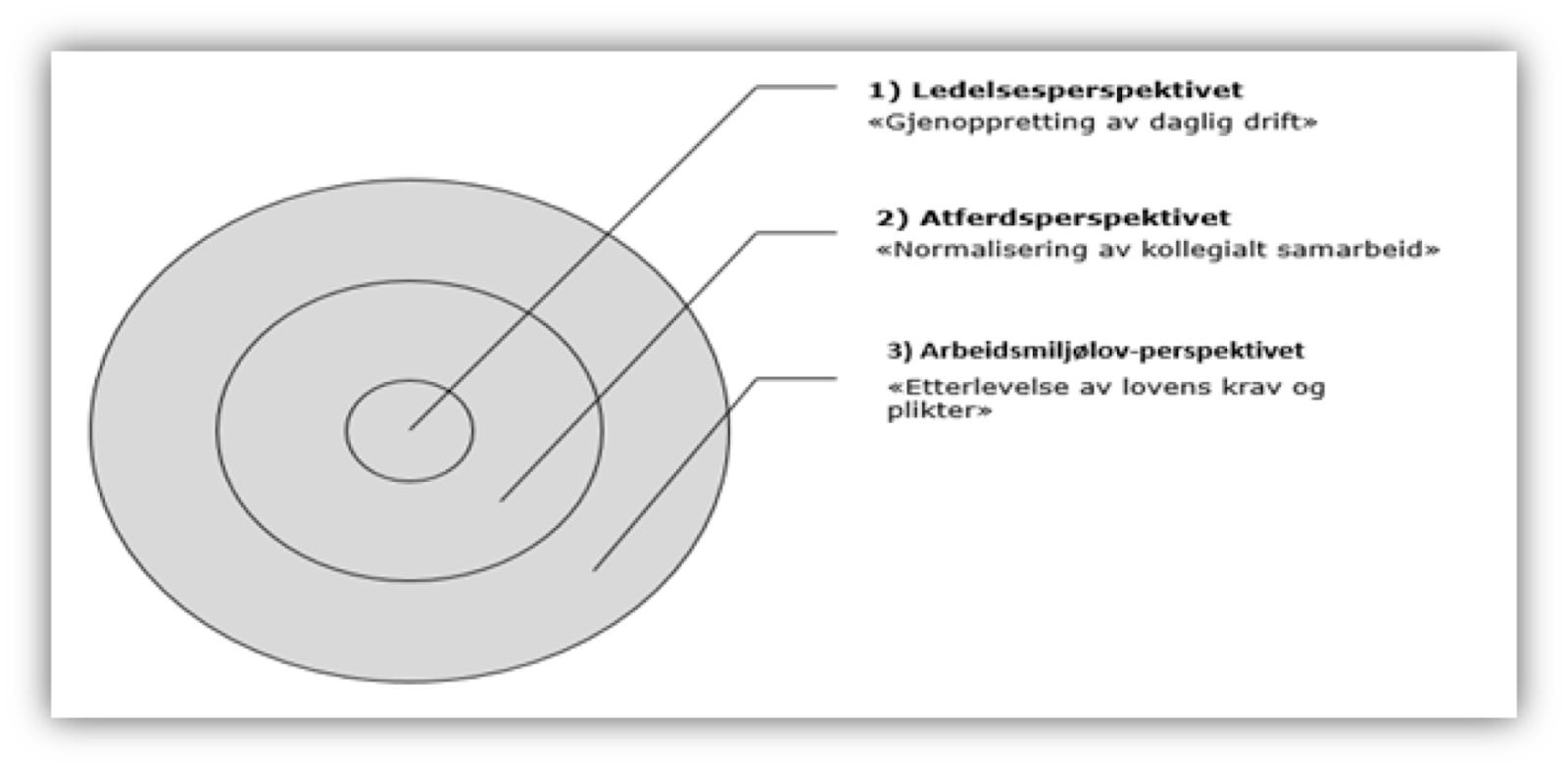 Modell Konfikthåndtering