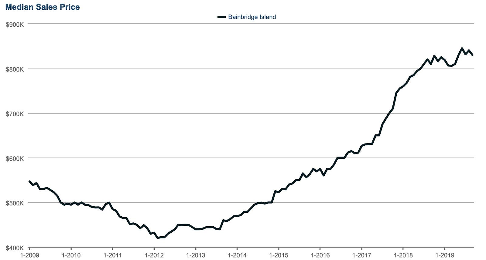Seattle Public Schools Districts Bainbridge Median Price