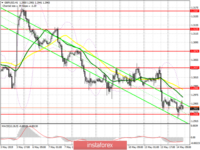 GBP/USD: plan for the US session on May 14. Buyers are trying to build new support around 1.2930