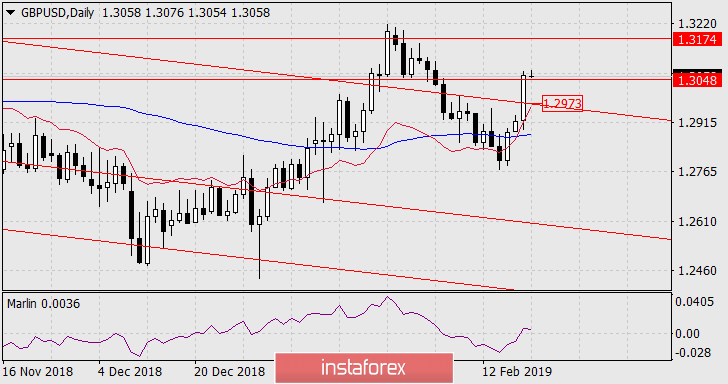 Forecast for GBP/USD on February 20, 2019