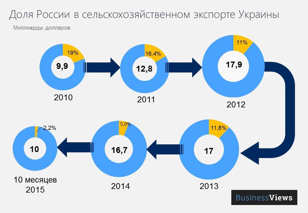 доля россии в агроэкспорте из Украины