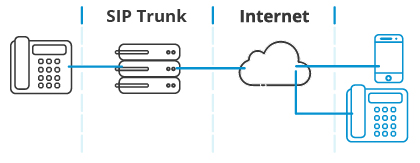 Using SIP trunking with a VoIP pbx