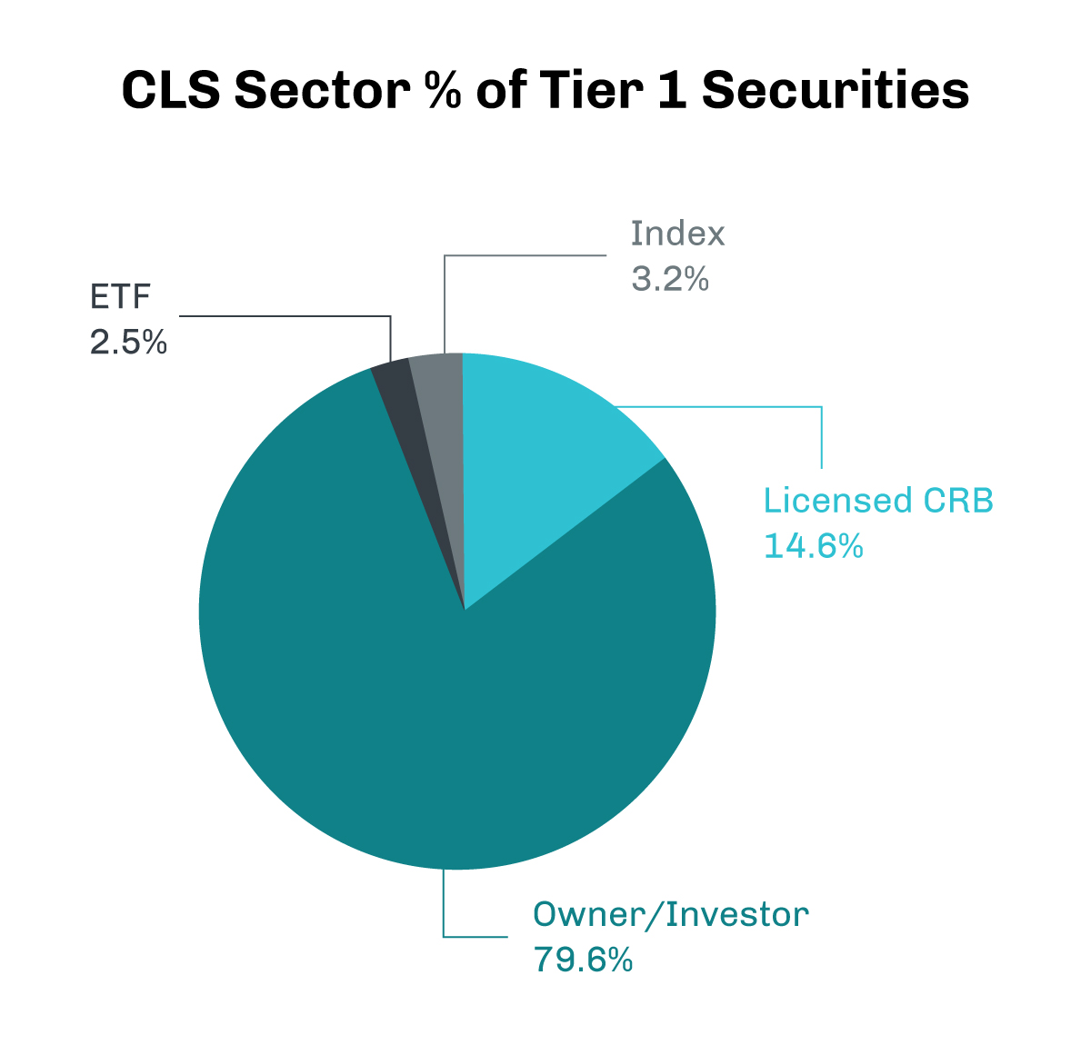 CRB Monitor Announces Cannabis-Linked Sector (CLS) Classification System