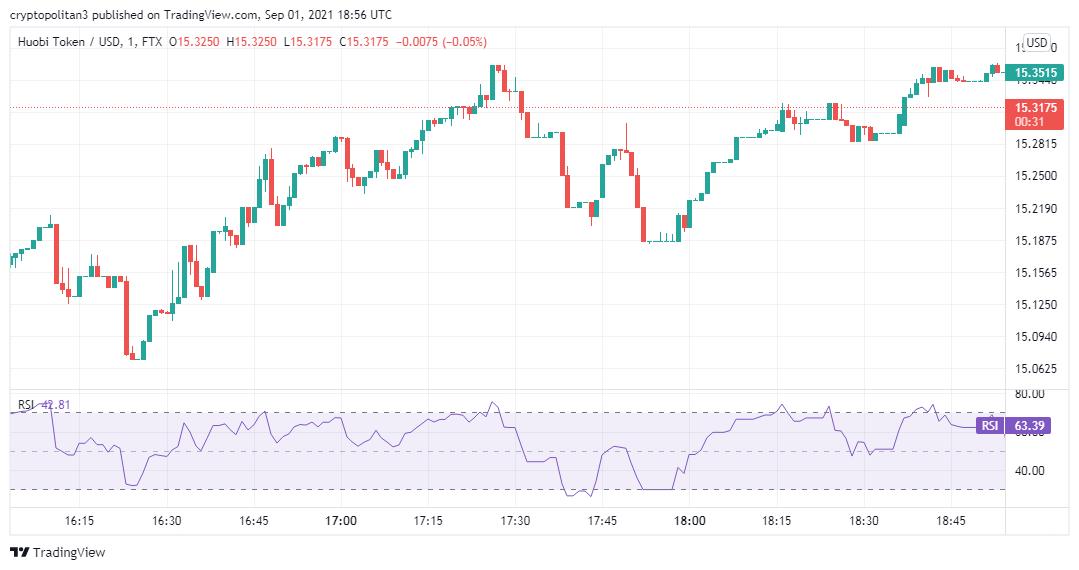 Huobi Token price analysis: HT/USD bull run set to continue 2