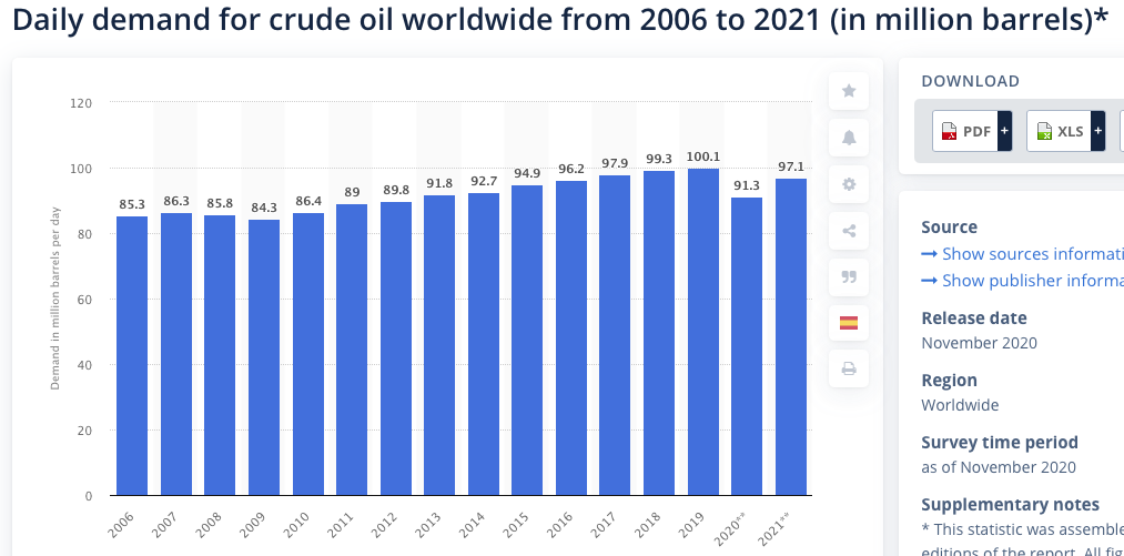 Oil and Gas Stocks: Daily demand for crude oil worldwide from 2006 to 2021