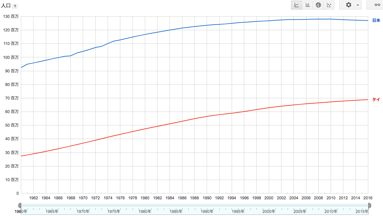 タイ人口 グラフ