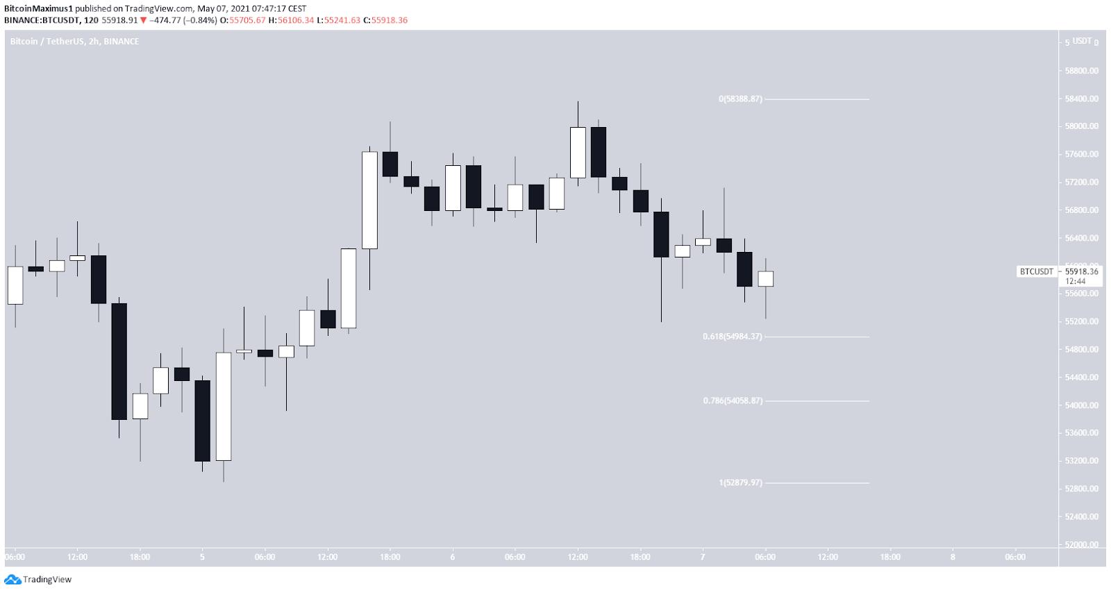 Bitcoin Kurs Preis Chart 2-Stunden 07.Mai 2021