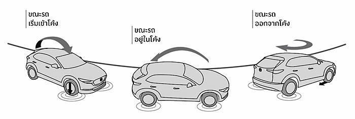 ระบบควบคุมเสถียรภาพและการทรงตัวของรถ