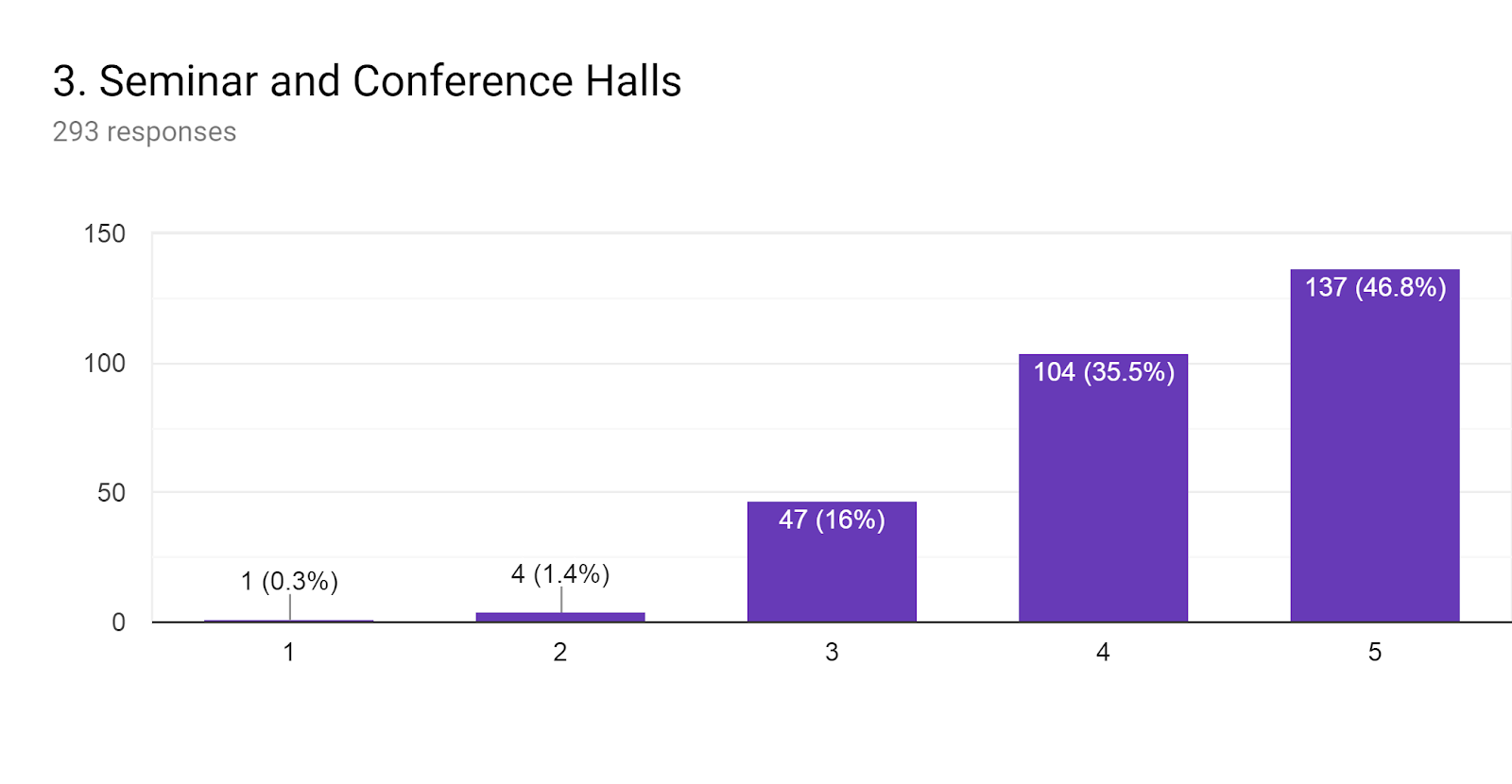 Forms response chart. Question title: 3. Seminar and Conference Halls. Number of responses: 293 responses.