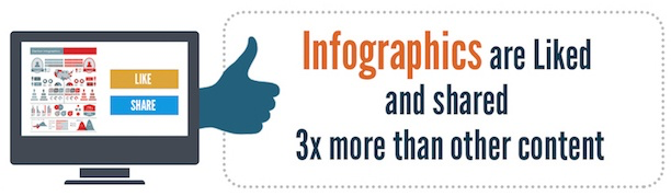 Infographics are liked and shared three times more than other content