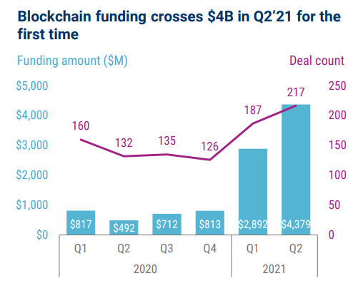 Gráfico de investimentos no blokchain