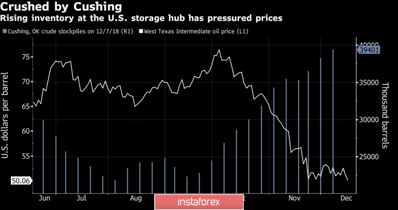 Oil seeks protection from the Fed