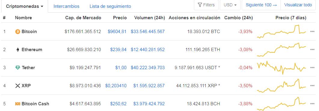 Top 5 criptomonedas más grandes por capitalización de mercado. Tether toma el 3er lugar gracias a la tendencia alcista del proyecto. Fuente: CoinMarketCap