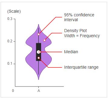 violine plot | data visualization techniques