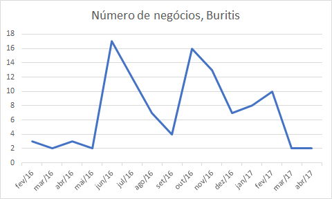 Gráfico 1: Número de transações de imóveis comerciais realizadas no bairro Buritis de fev/16 a abr/17. Fonte: PBH.