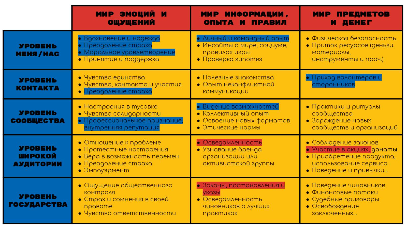 Изображение: Пример матрицы эффективности кампании, Мария Середа.