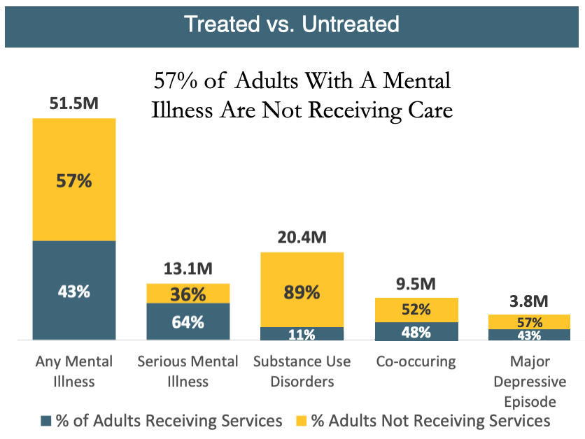 57% of adults with a mental illness are not receiving care