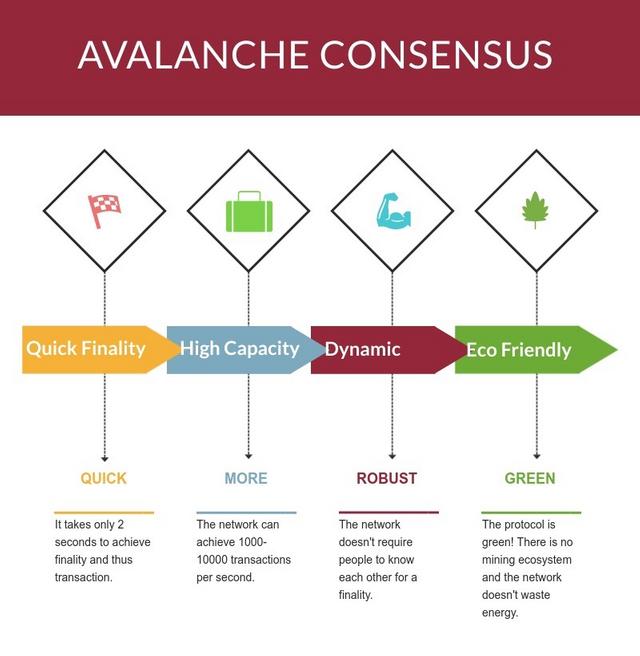 Blog Avalanche Consensus