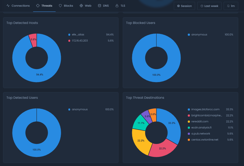 Threats Report View on Cloud Portal