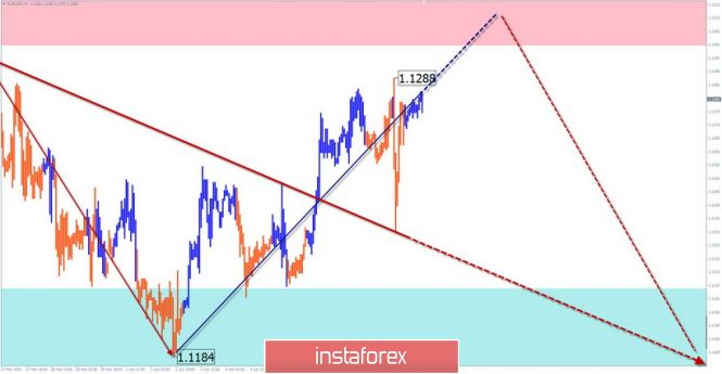 Simplified wave analysis of the main currency pairs on April 11