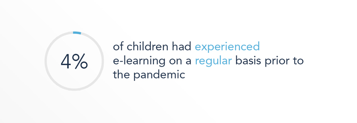 Only 4% of children had experienced e-learning on a regular basis prior to the pandemic