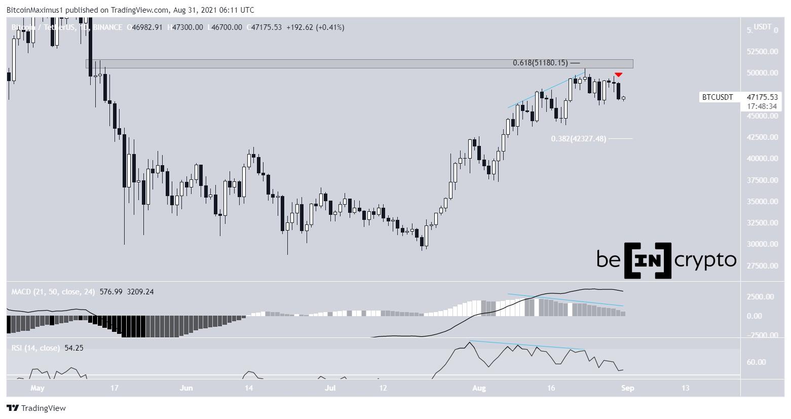 Bitcoin price course BTC chart 08/31/2021