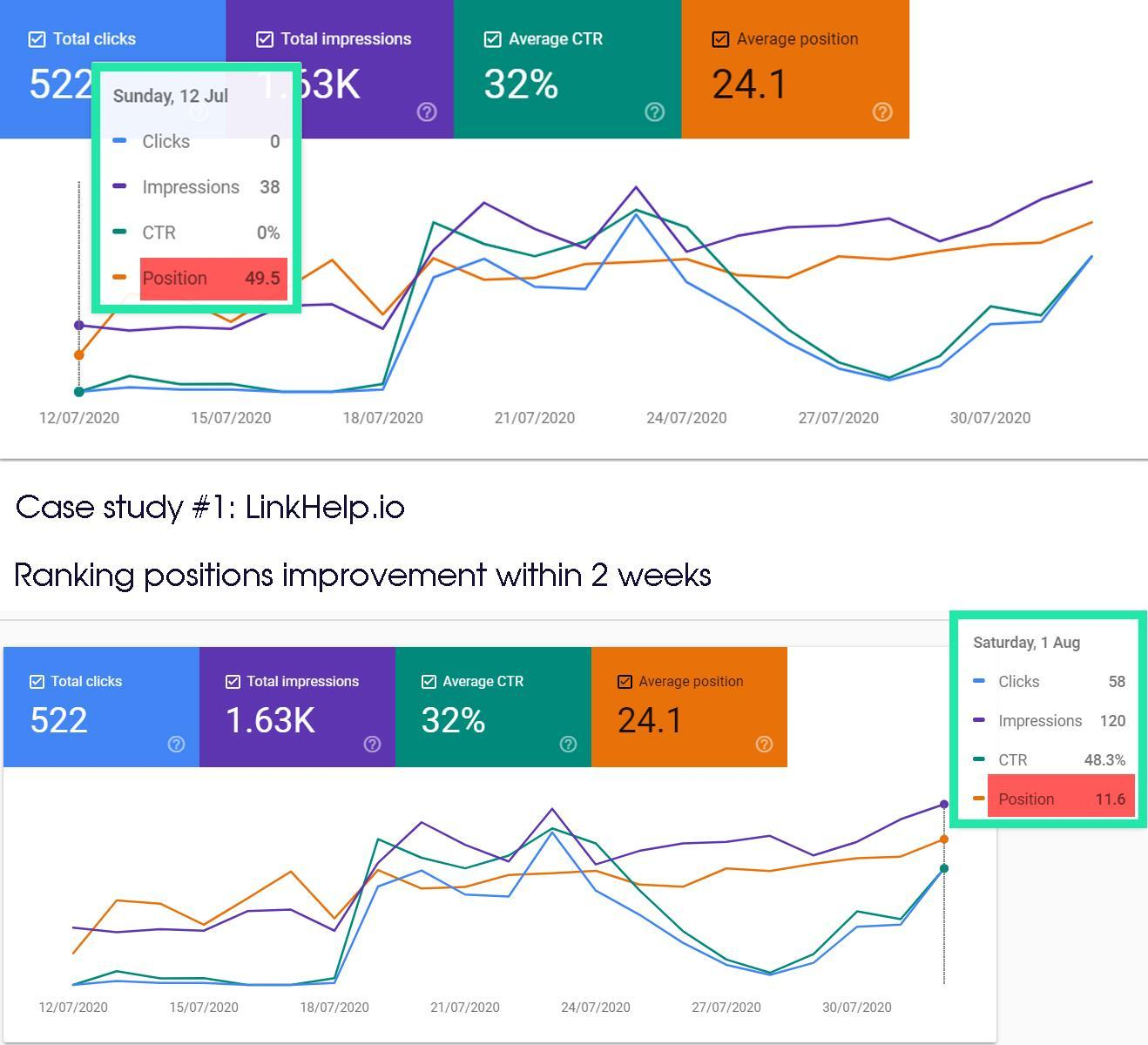 After 2 weeks of using SearchSEO, the website linkhelp is ranking very high on Google