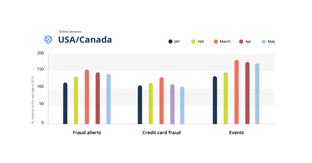 A bar graph showing the impact of covid-19 on fraud in online services in the United States and Canada