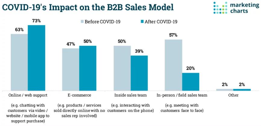コロナウイルス感染症拡大の影響によるB2B企業の営業モデル変更