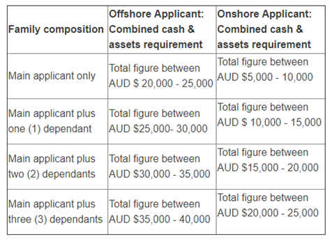 Off Shore and On Shore Applicant Requirements