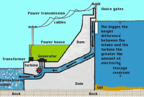Petra Tamaki Primary School Hydropower Diagram