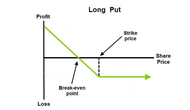 Long put strategy for options trading
