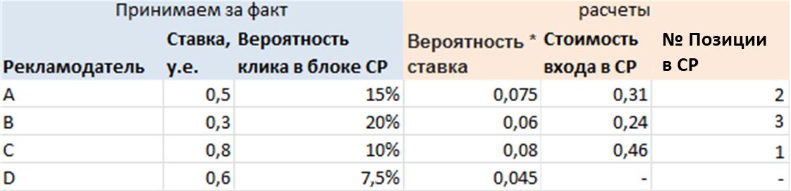 Бид-менеджеры против внутренних стратегий Яндекс.Директа