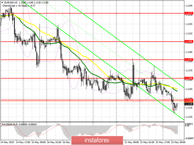 EUR/USD: plan for the US session on May 23. Weak reports on the eurozone allowed to break through the level of 1.1143