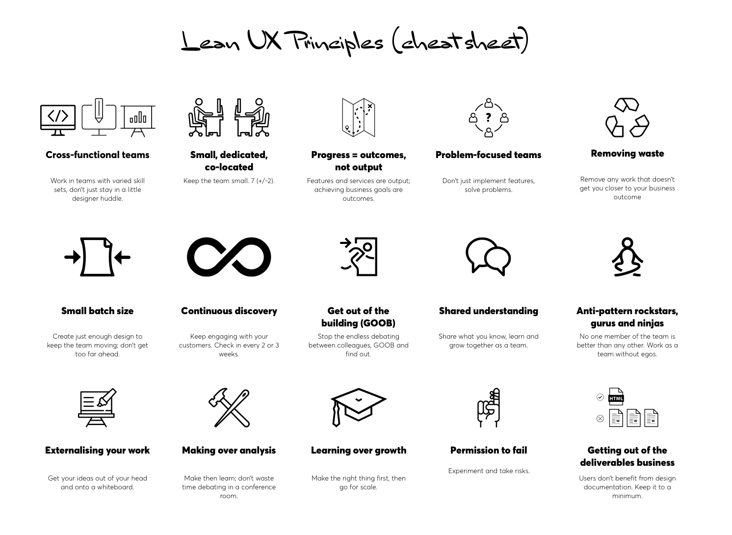 The 15 essential Lean UX principles guide product teams.
