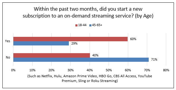 chart showing new subscription to on-demand streaming service by age. Y-axis is yes or no. X-axis iis age. 60% between the ages of 18-44 answered yes. 29% between the ages of 45-65 answered yes. 40% between the ages of 18-44 answered no. 71% between the ages of 45-65 answered no.
