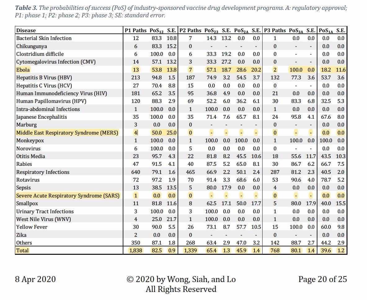Xác suất thành công từ P1 đến P2 (PoS12) và P2 đến P3 (PoS23) và P1 đến khi được phê chuẩn (PoS1A) cho các nghiên cứu liên quan đến vaccine do kĩ nghệ dược bảo trợ.    https://www.medrxiv.org/content/10.1101/2020.04.09.20059600v1