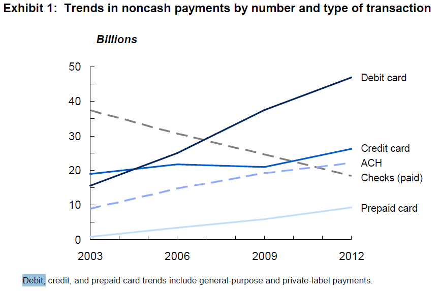 E:\Pictures\Blog\2013 number of payments in US.PNG