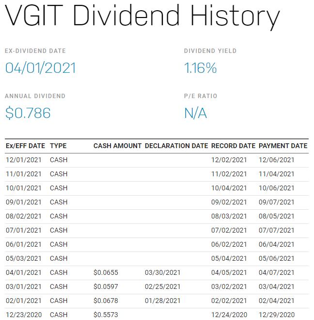 VGIT 美股,VGIT stock,VGIT ETF,VGIT 介紹,VGIT 成分股,VGIT 股價,VGIT 配息