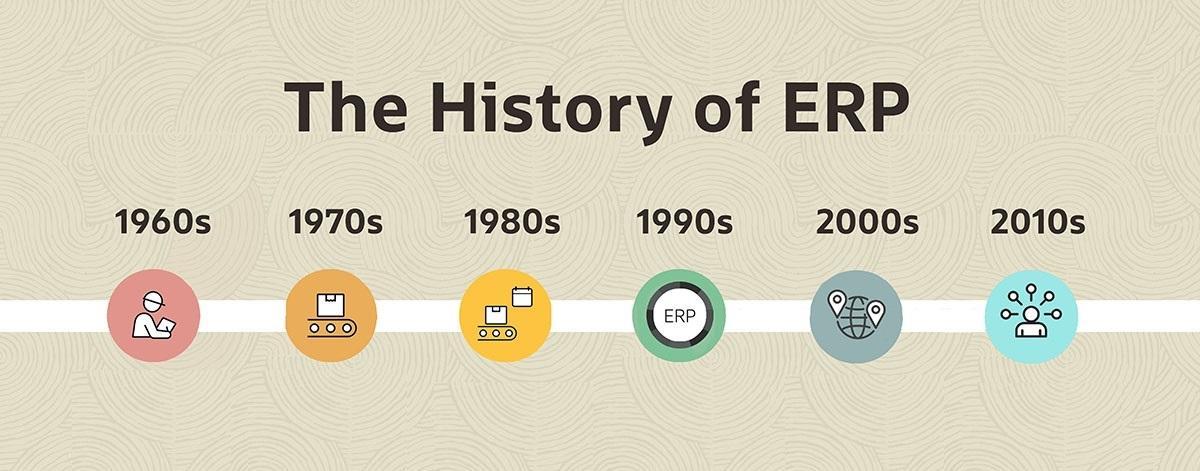 Lịch sử hình thành hệ thống ERP