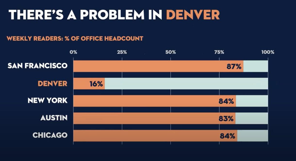 "This slide shows the title ""There's a problem in Denver"" and outlines the open rates in percentages."