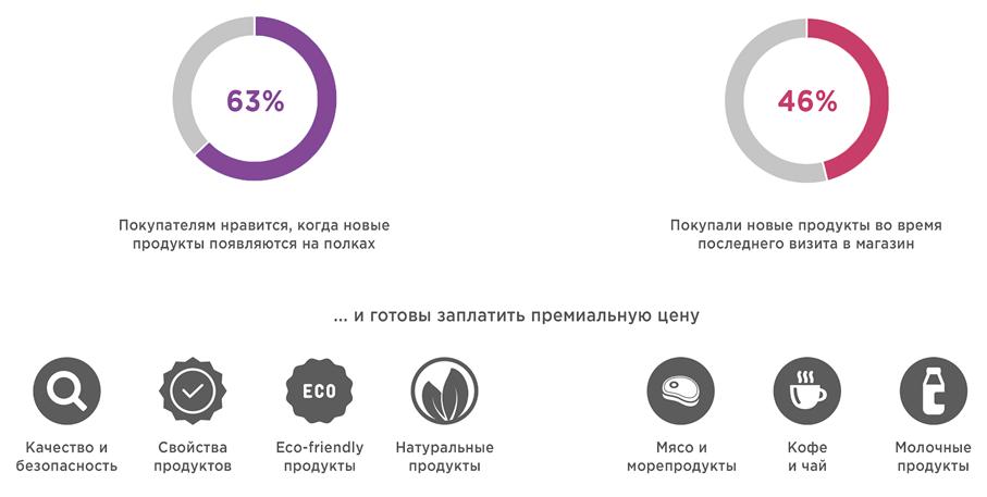 Более 63% целевой аудитории хлебцов принадлежат к новаторам (любителем всяких новинок)