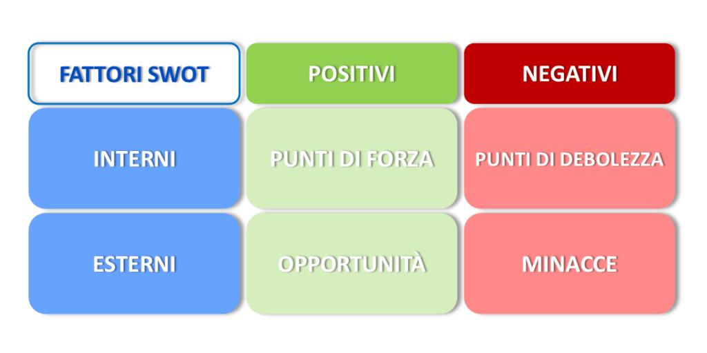 analisi SWOT