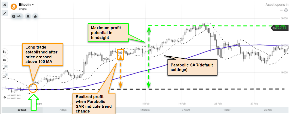 Top 3 Indicators for Letting Profits Run and Cutting Losses Short