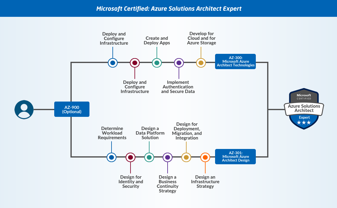 Guide to Microsoft Azure Certifications 5