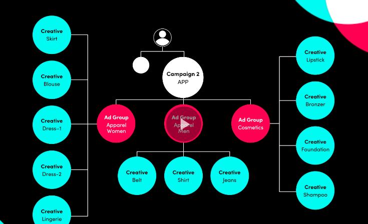 TikTok campaigns structure