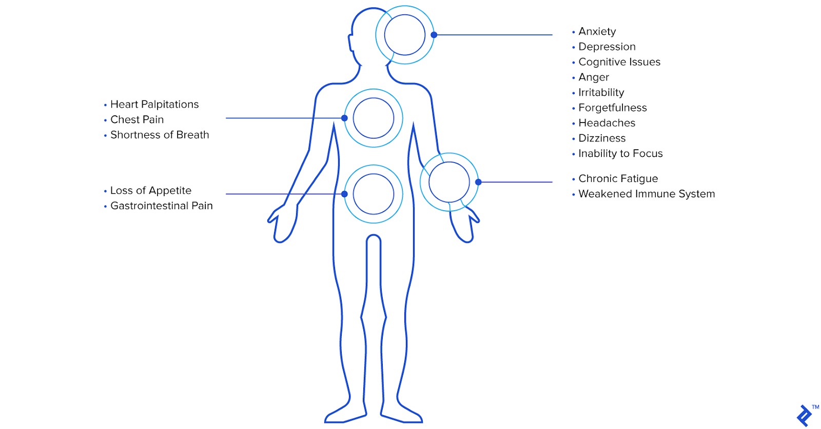 Symptoms of remote work stress and burnout showcased in the form of a human's body and which part is affected. Image sourced from Toptal.