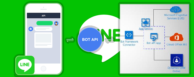 Microsoft Artificial Intelligence: Conversational AI Bot deploy to