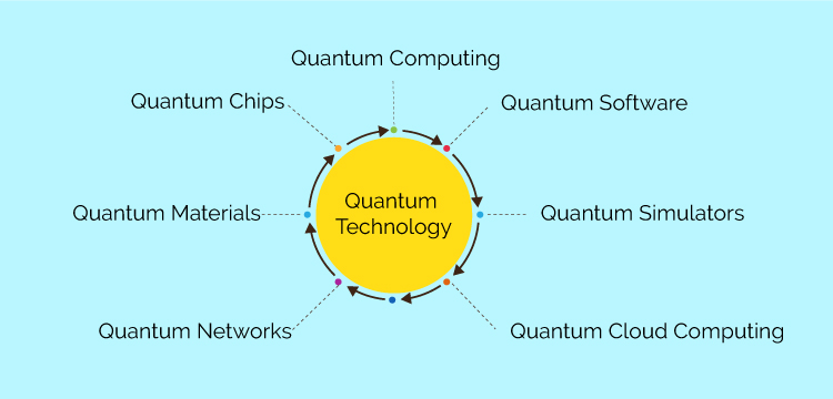 The image is showing the progress in quantum technologies under the scientific community. These development help industries in many ways.